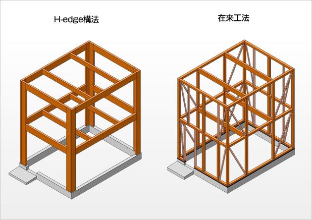H-edge(ヘッジ)構法とは?